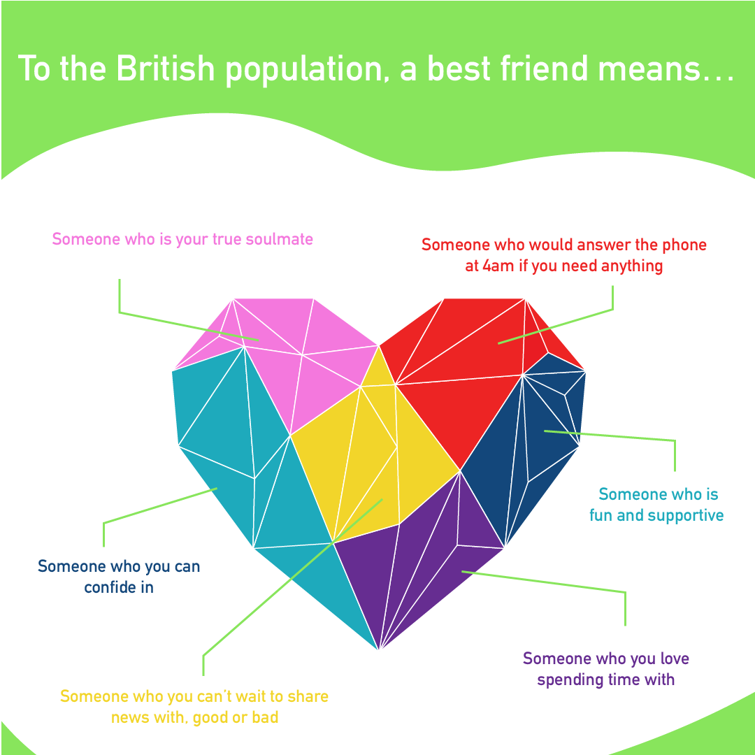 94% of British People Reveal They Have A Best Friend